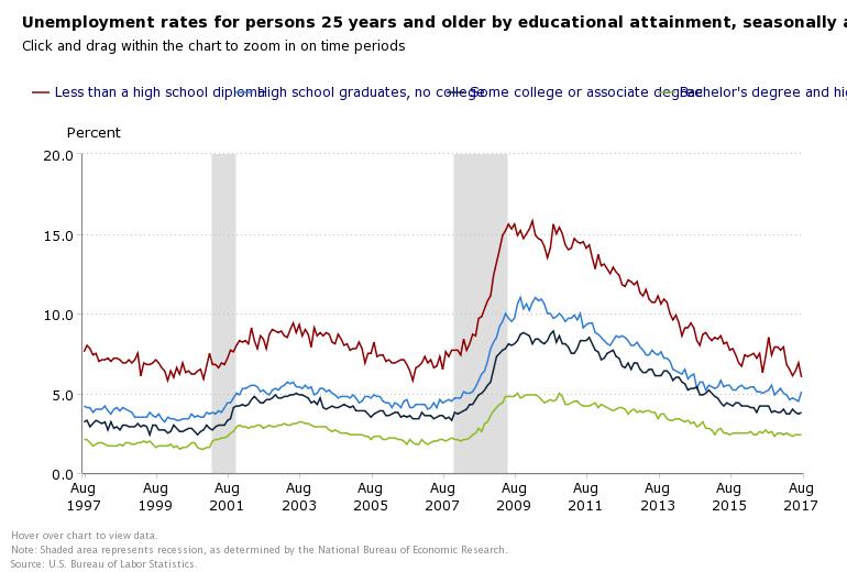 SEPTEMBER EDUCATION RATE