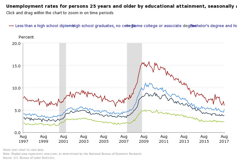 SEPTEMBER EDUCATION RATE