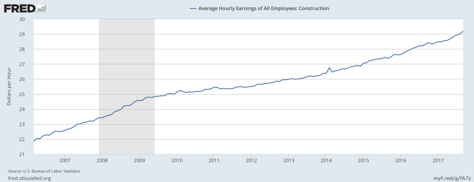 November Construction wages all