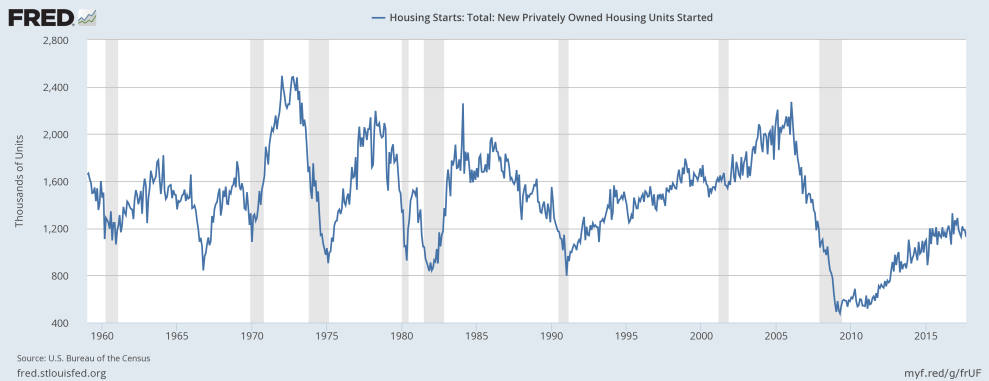 October Nominal home prices