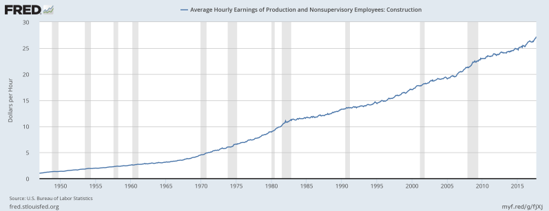 September wages Construction Non supervisory