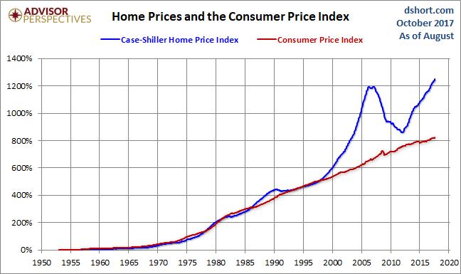 Nov. 1996 Price Deviation