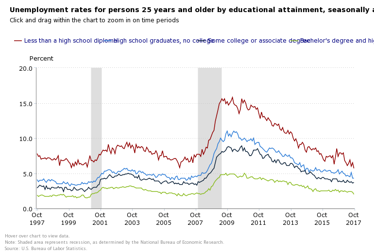 Nov education and Jobs