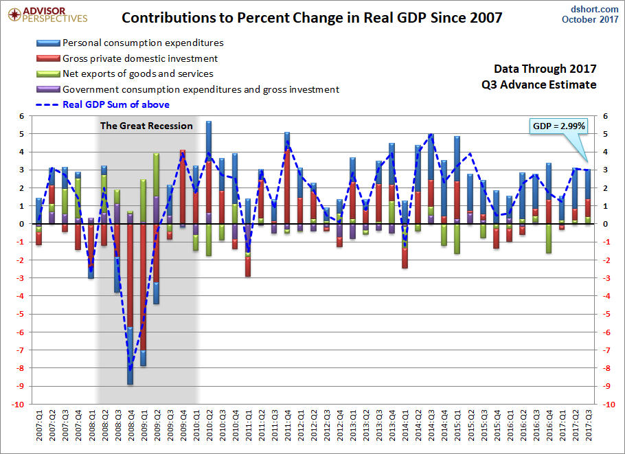 Q3 GDP