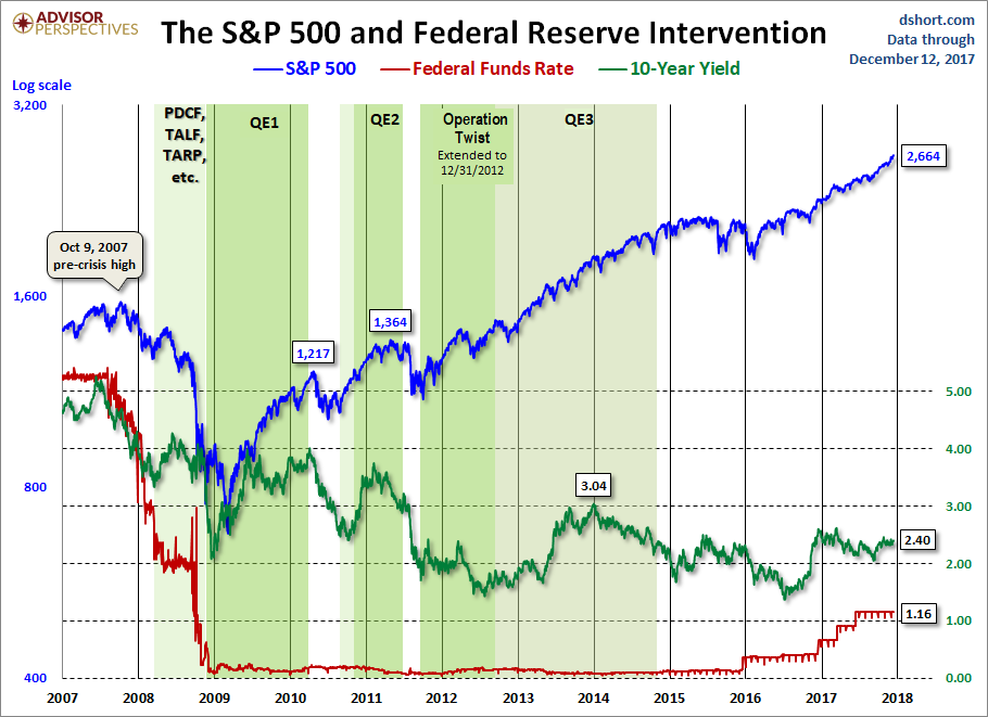 Dec 12 Fed Intervention
