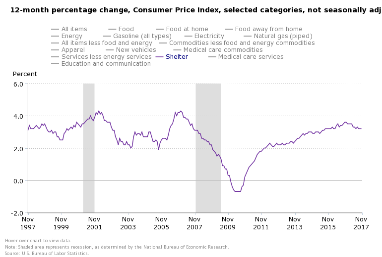 DEC RENT INFLATION
