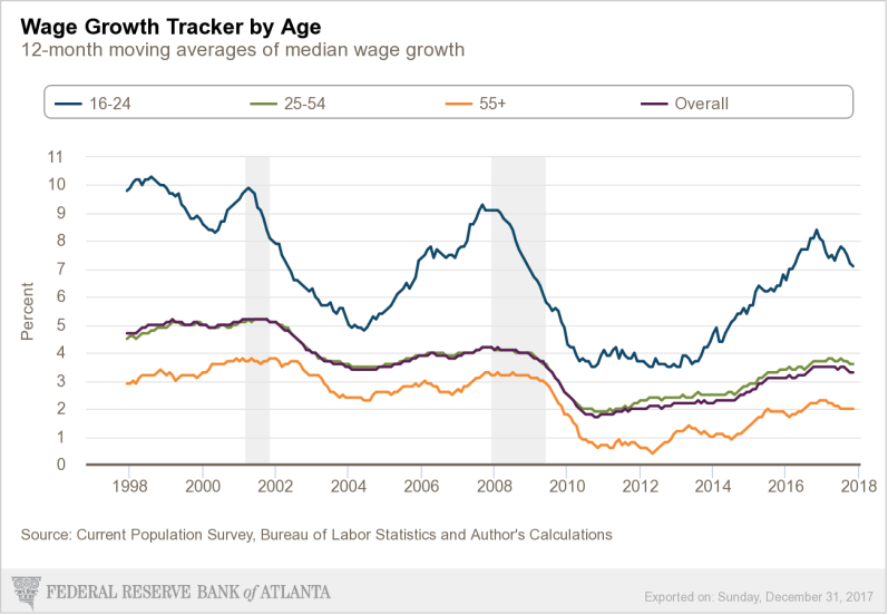 Jan Fed wage tracker