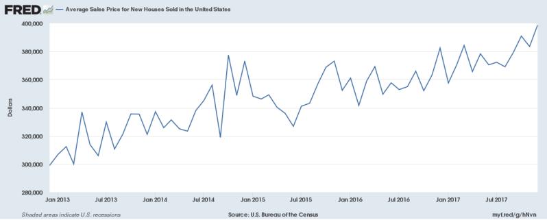 Average sales price Jan 2018 New Homes