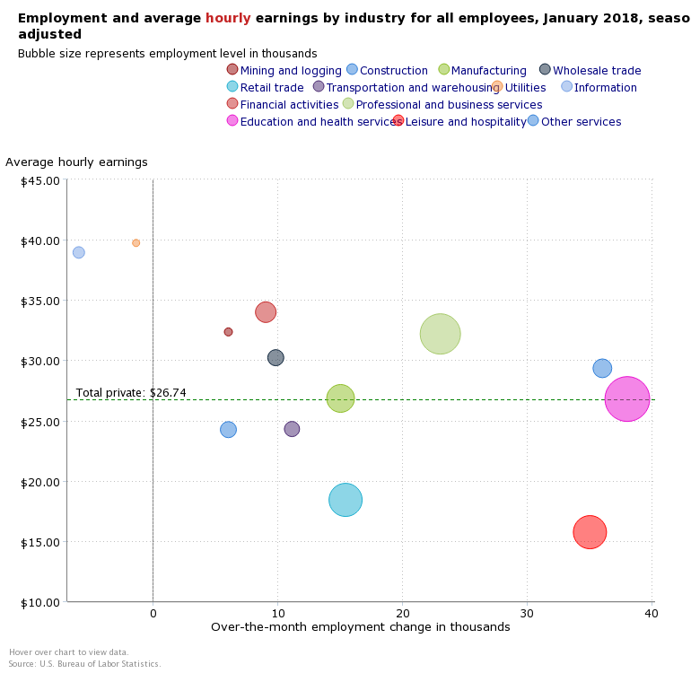 FEB JOB WAGE BREAKDOWN