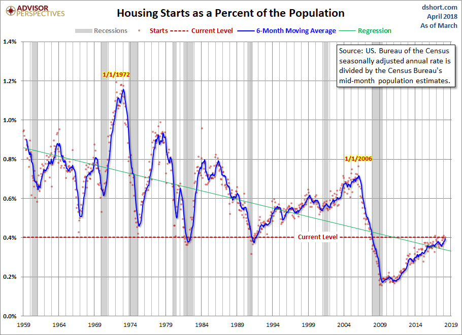 April Housing Starts Pop