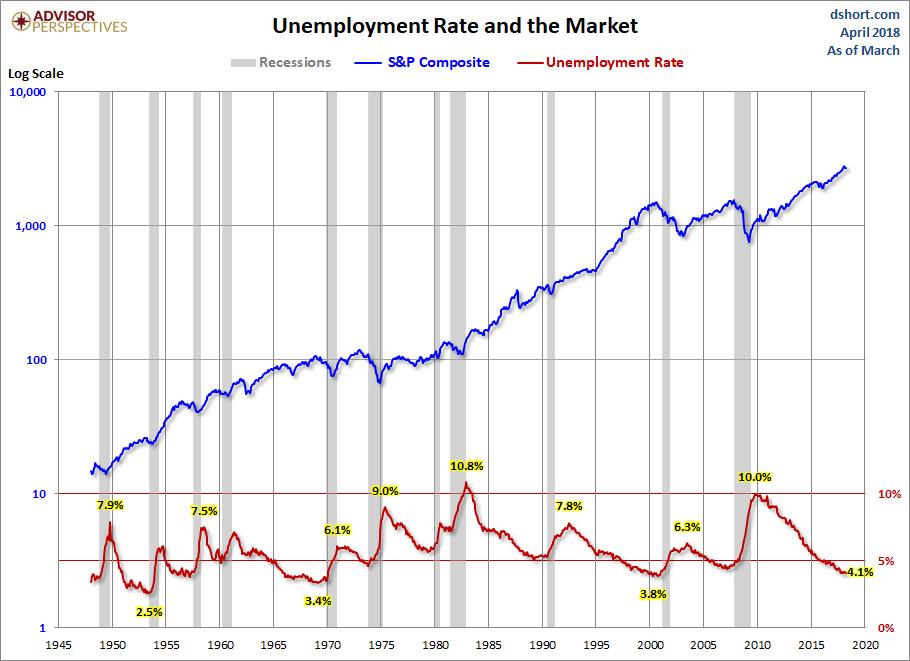 April Jobs and Stocks