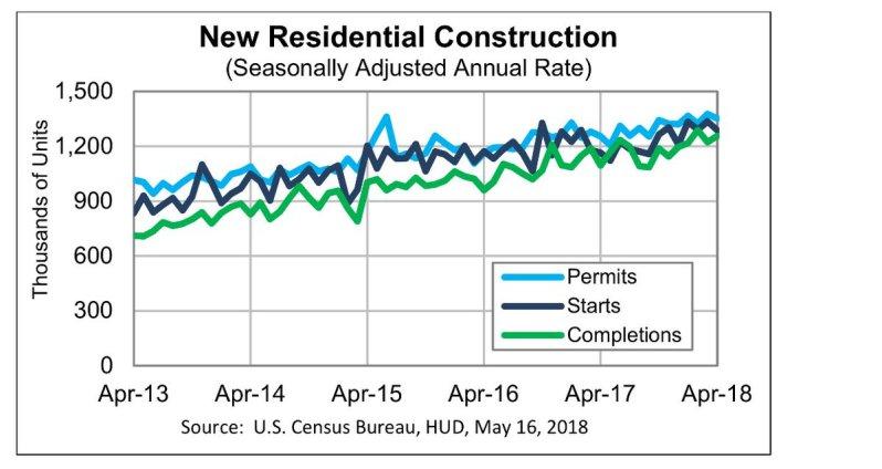 May Housing starts cenus