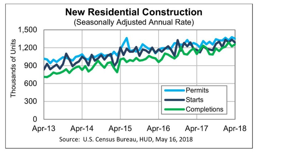 May Housing starts cenus