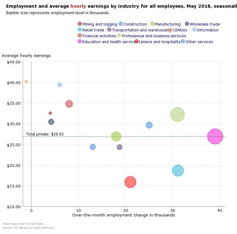 Jobs Wage Breakdown