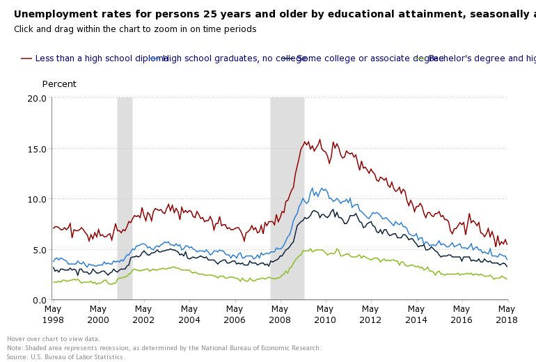 June education and jobs