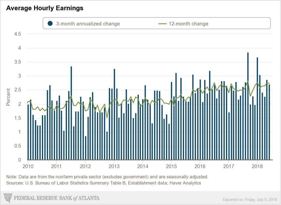 Atlanta wage growth
