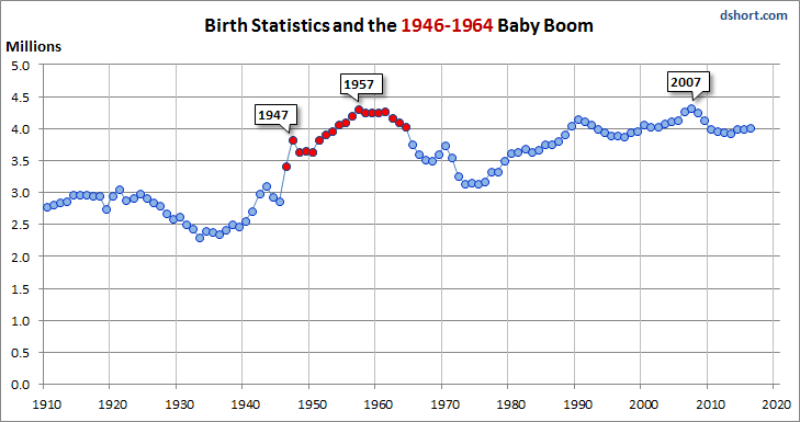 JULY BIRTH RATES