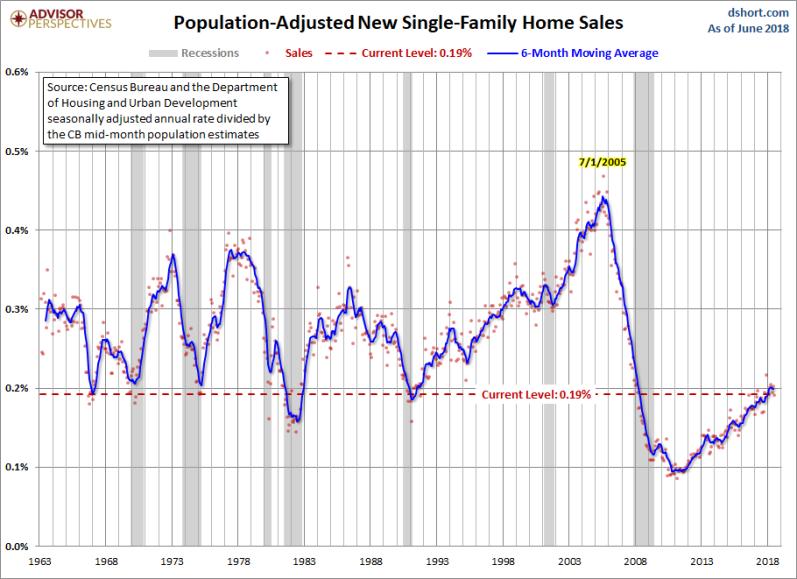 August New Home Sales ADJ POP
