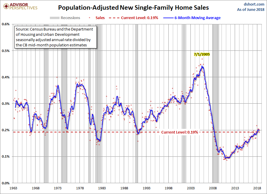 August New Home Sales ADJ POP