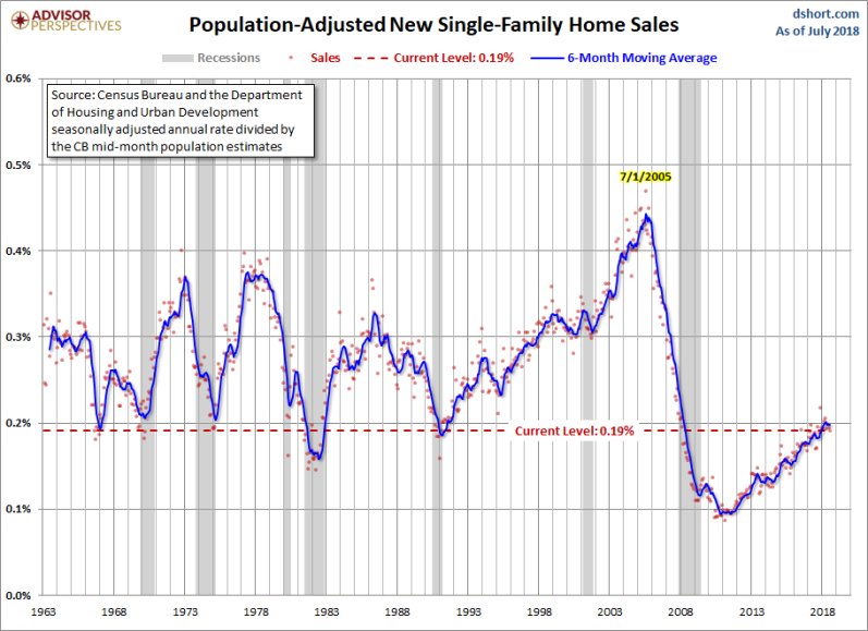 AUgust new home sales adj population