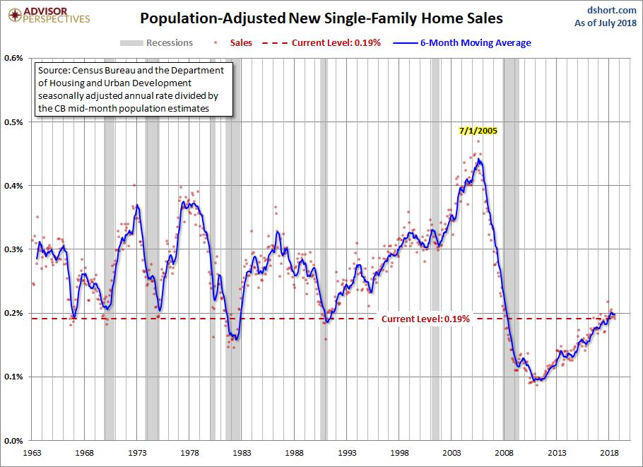 AUgust new home sales adj population