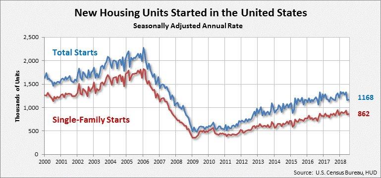 CENSUS Housing Starts