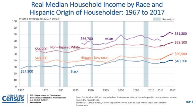 2017 MEDIAN INCOME