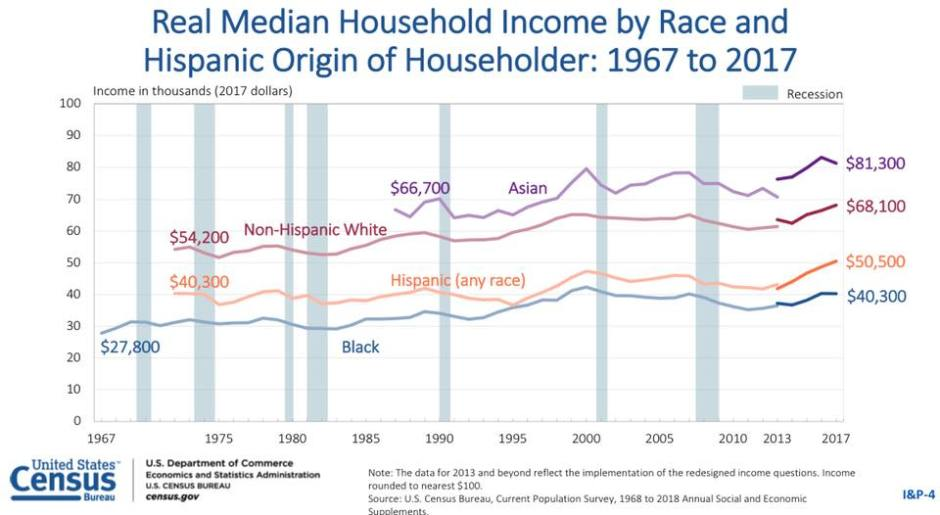 2017 MEDIAN INCOME