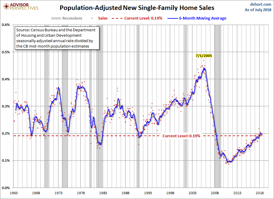 august-new-home-sales-adj-population