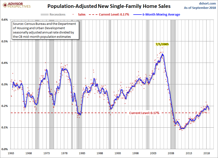 Novemeber New home sales adj population