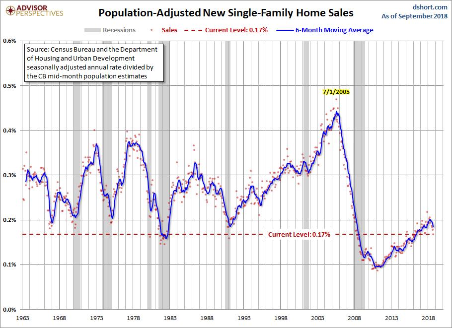 Novemeber New home sales adj population