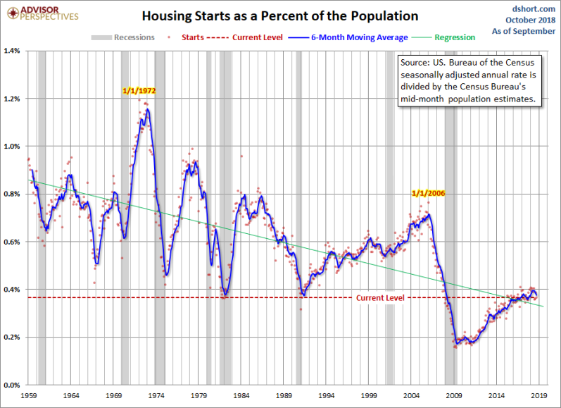 October ADJ Housing Starts