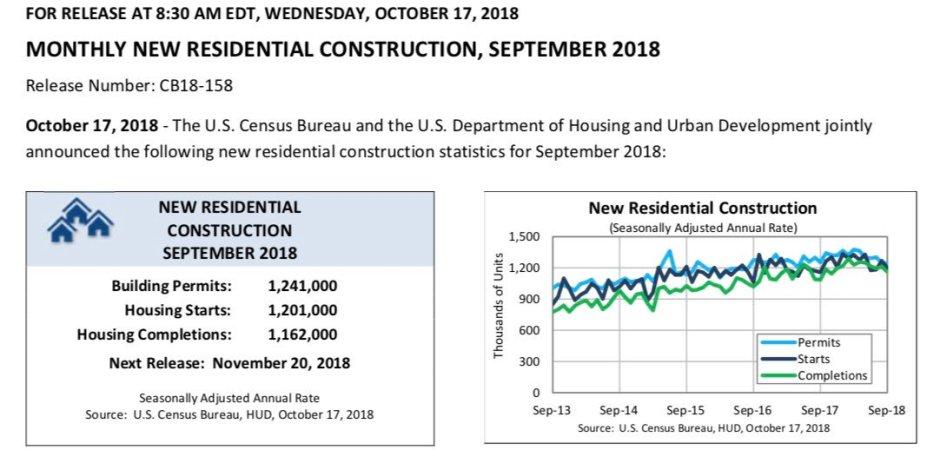 October CENUSUS Housing Starts