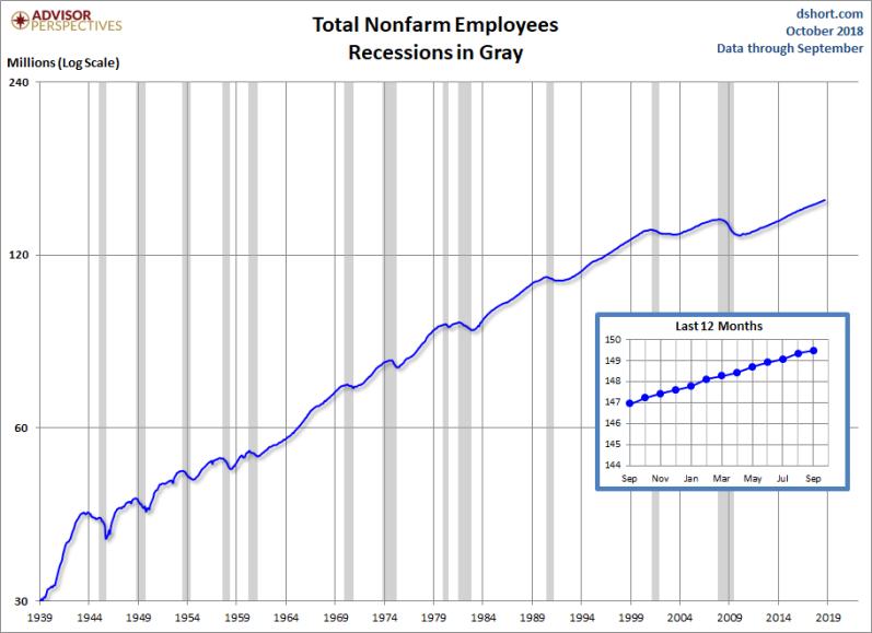 October Job growth