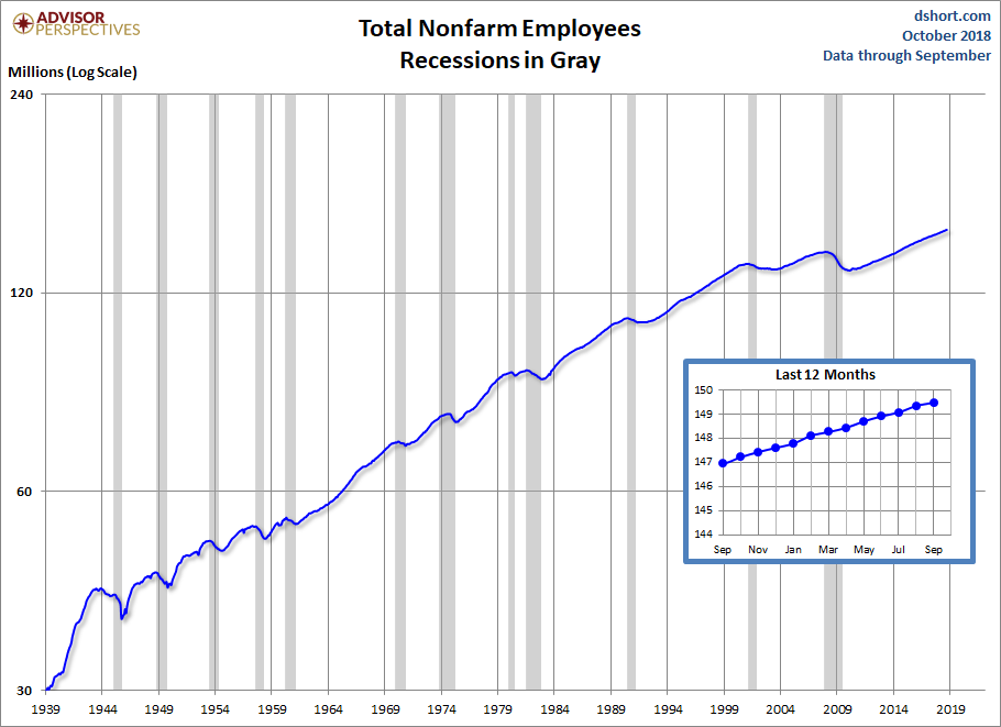 October Job growth