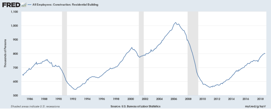 October residential construction employment