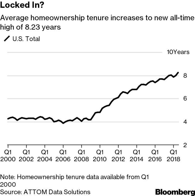 2018 Housing Tenure