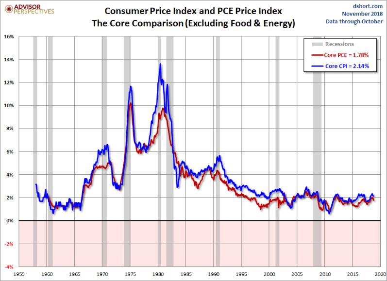 DECEMBE PCE AND CPI LONG CORE