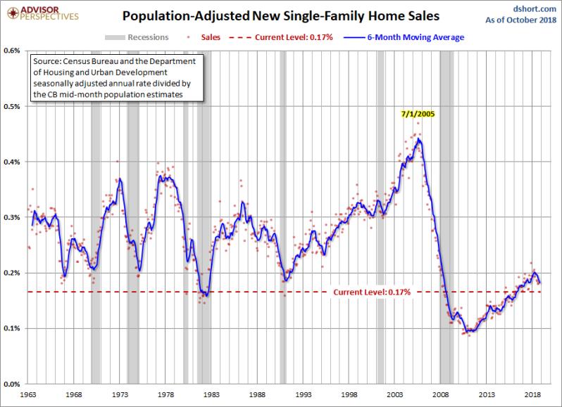 December New Home Sales Adj population