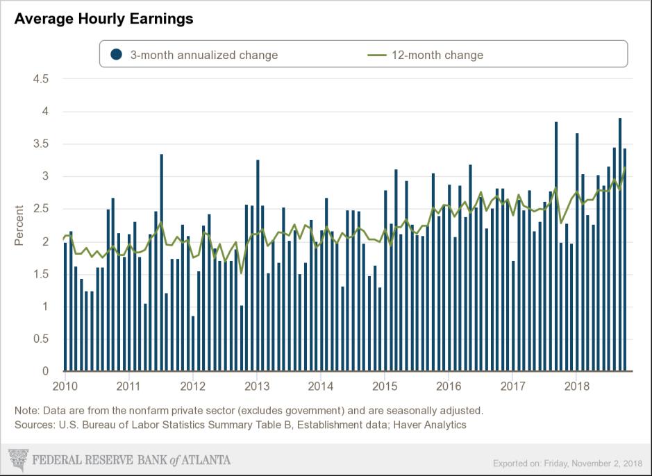 November wage gains