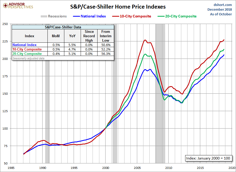 Jan Nominal home prices