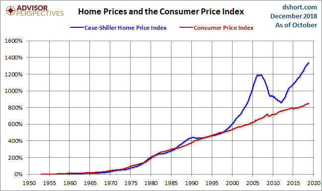 Jan Nominal prices 1996
