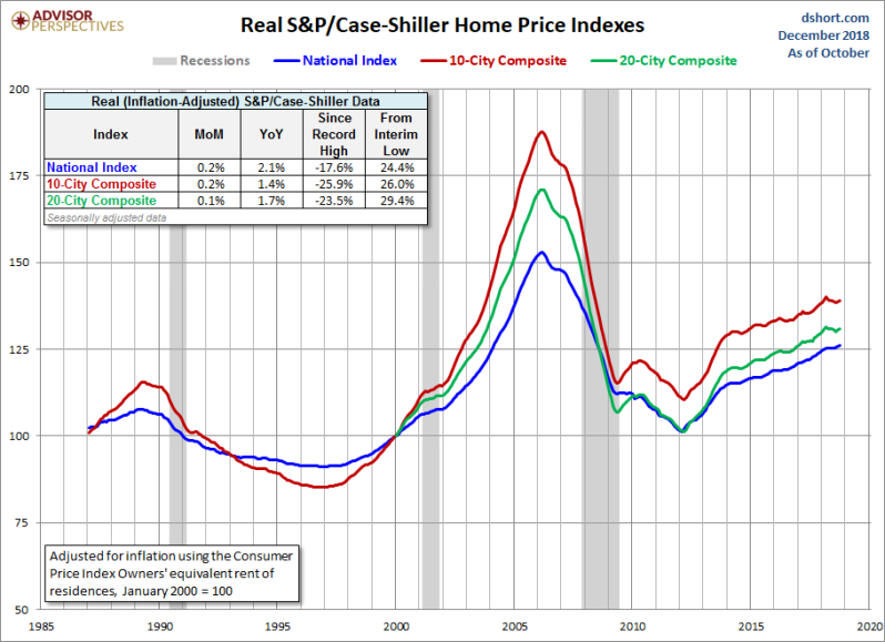 Jan Real home price gains.png