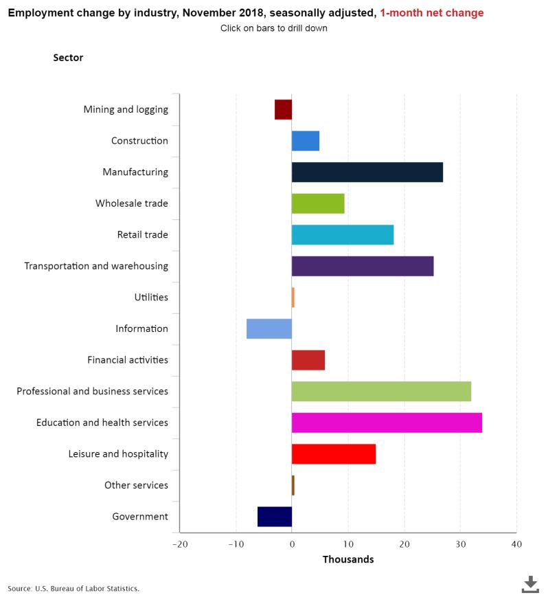 Dece,mber Jobs breakdown