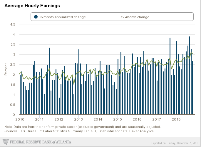 December wage growth