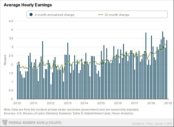 jan wage growth atl fed
