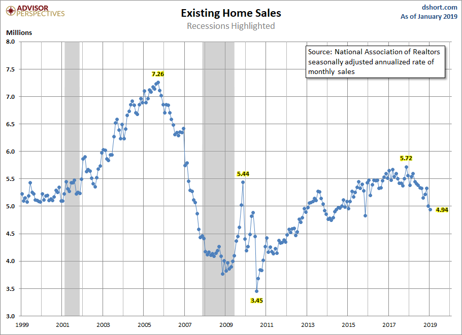 Feb Exisiting home sales