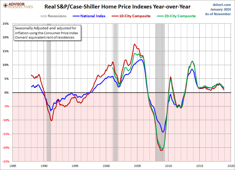 Feb Real Home prices YoY