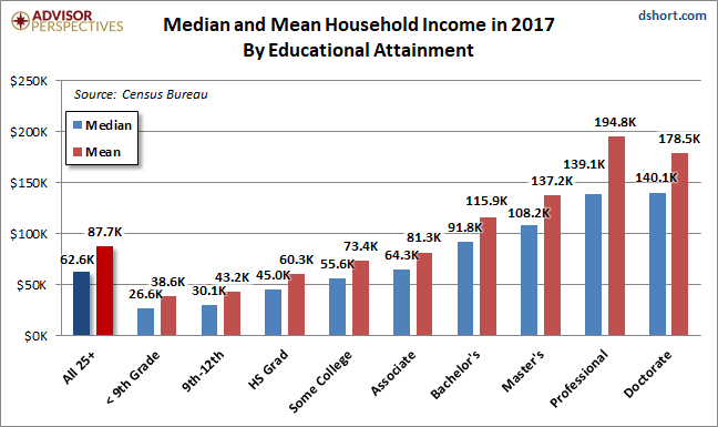 2017 COllege education Income Median and Mean