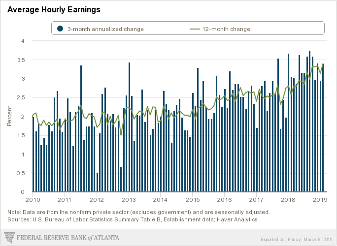 atlanta-fed_labor-report-snapshot_average-hourly-earnings